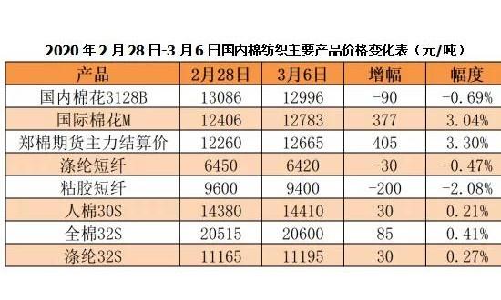 国内资讯_国内资讯行业快报_中国纱线网纺织资讯第2页