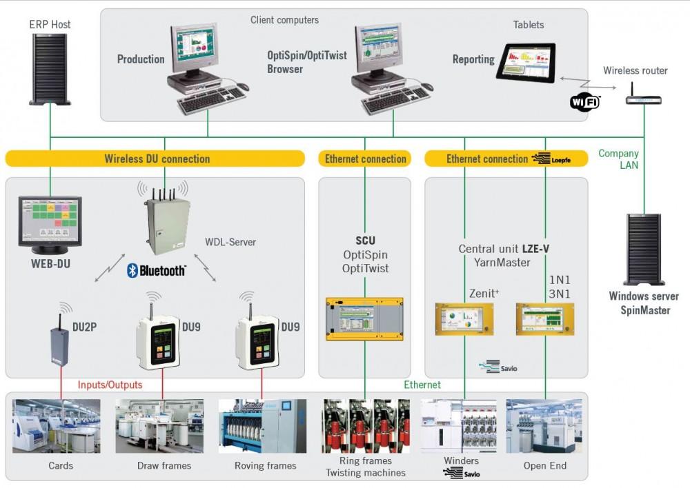 纱厂实时生产监控和质量监控系统