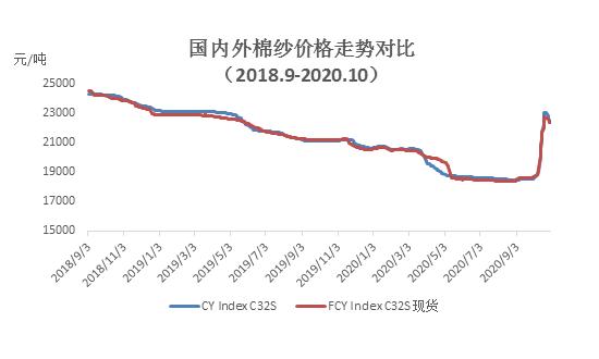 10月棉纺织企业调查报告:纺织市场回暖 企业成品库存继续下降